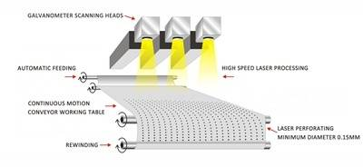 GOLDEN LASER breaks through high-precision laser perforation barrier