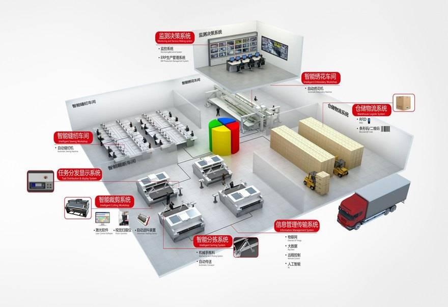 smart factory intelligent workshop