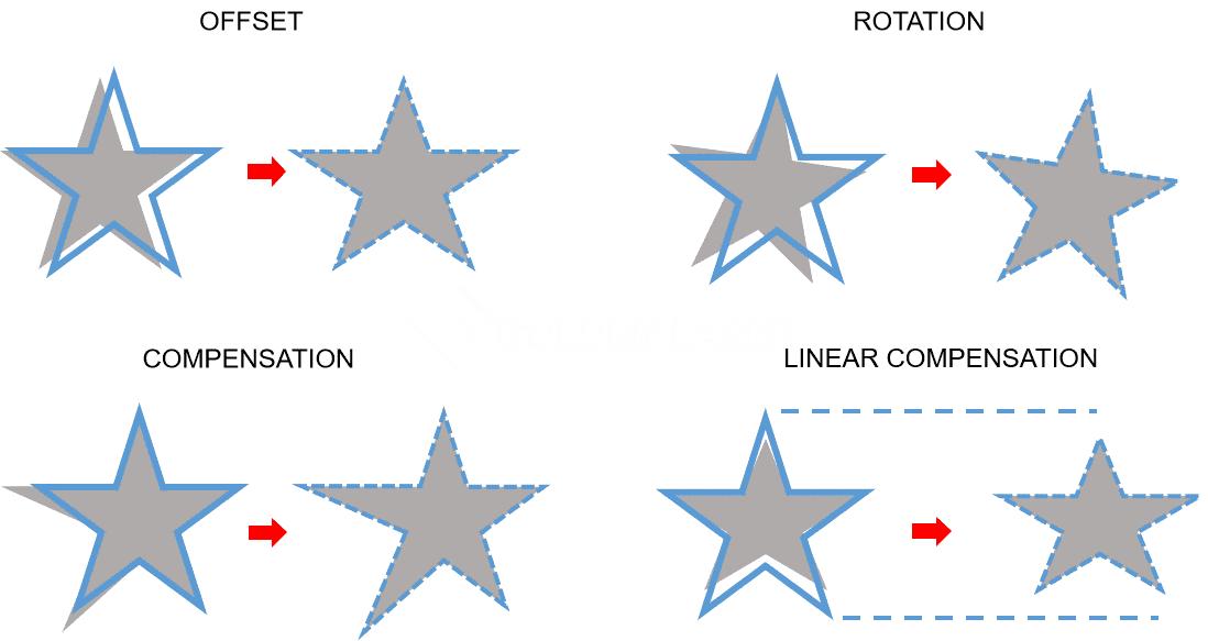 vision scanning laser